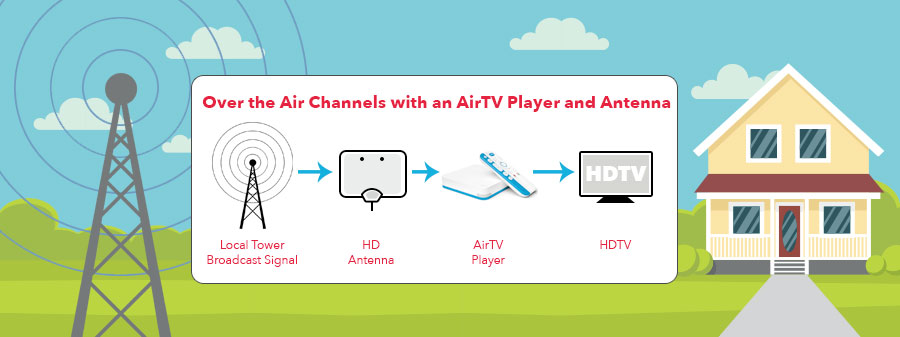 Free Local Channels